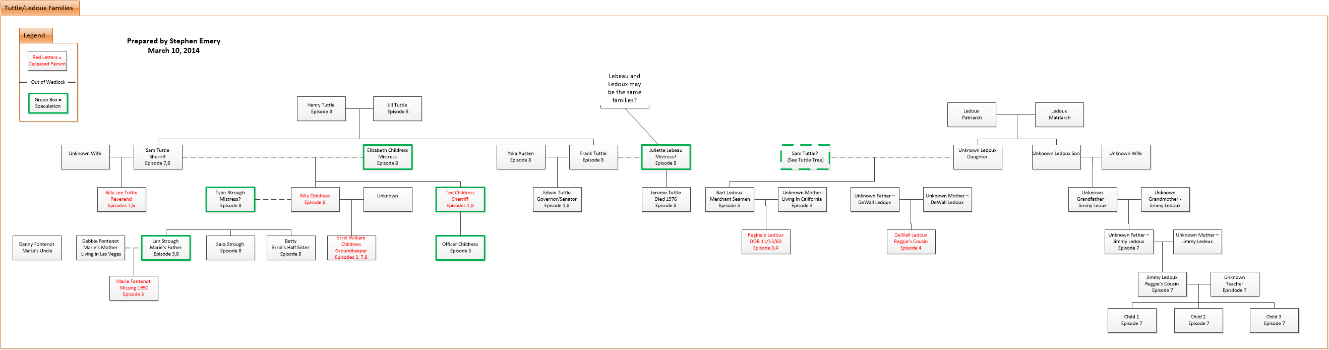 Tuttle Family Tree